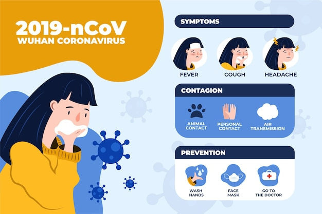 Coronavirus infographic Gratis Vector