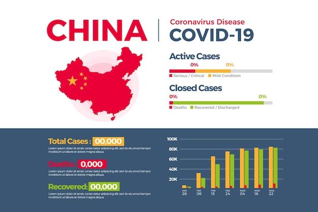 Coronavirus landkaart infographic sjabloon Gratis Vector