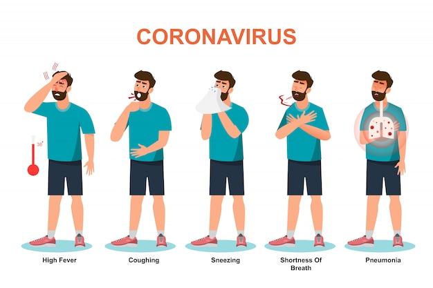 Coronavirus, mens vertonen symptomen en risico op covic-virus. Premium Vector