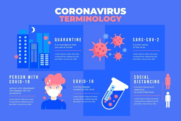Coronavirus terminologie infographic Gratis Vector