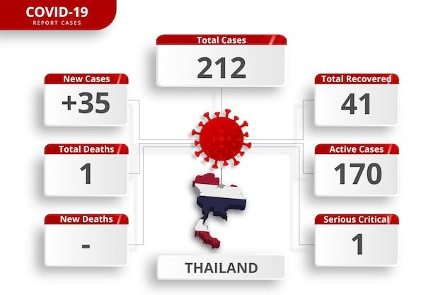 Coronavirus uit thailand bevestigde gevallen. bewerkbare infographic sjabloon voor dagelijkse nieuwsupdate. corona virusstatistieken per land. Premium Vector
