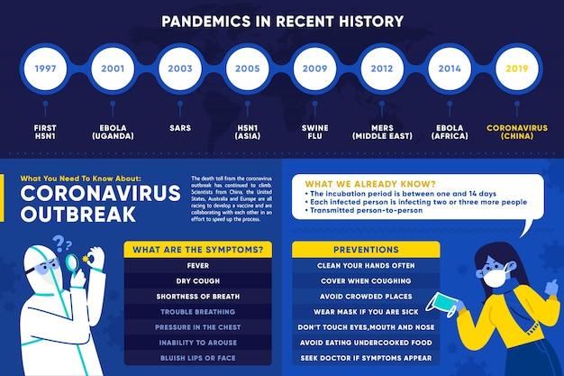 Coronavirus-uitbraak in 2019 in wuhan Gratis Vector