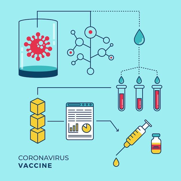 Coronavirus vaccin ontwikkelingsconcept Premium Vector