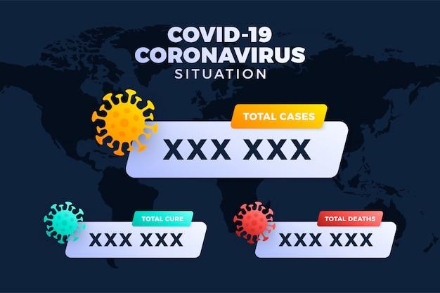 Covid-19, covid 19 brengen bevestigde gevallen, genezing en sterfgevallen wereldwijd in kaart. coronavirusziekte 2019 situatie-update wereldwijd. kaarten en nieuwskoppen tonen de situatie en de achtergrond van de statistieken Premium Vector