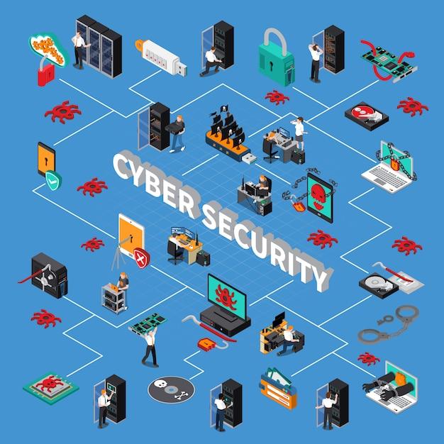 Cyber security isometrisch stroomdiagram Gratis Vector