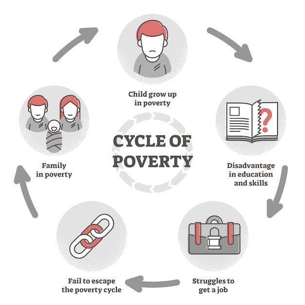 Cyclus van armoedeval diagram in vlakke omtrek illustratie. Premium Vector
