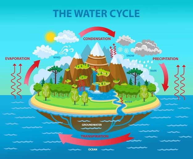 De water cyclus. cartoon illustratie. Premium Vector