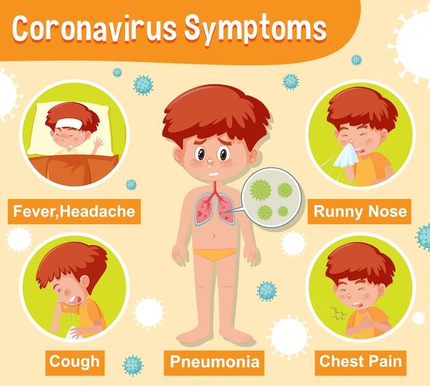 Diagram met coronavirus met verschillende symptomen Premium Vector