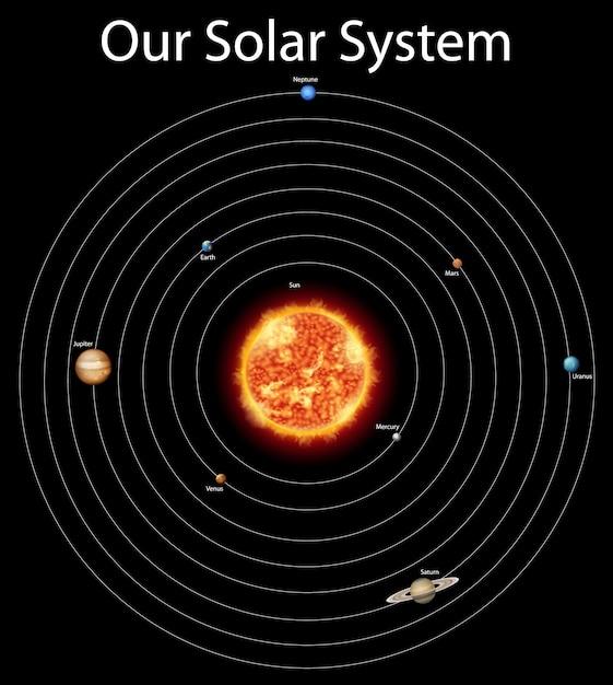 Diagram met verschillende planeten in het zonnestelsel Gratis Vector