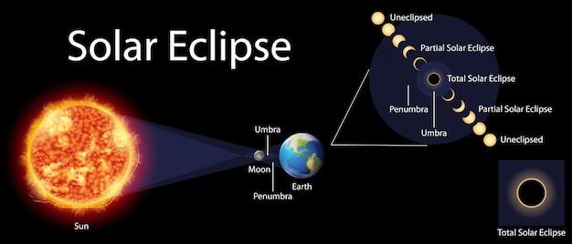 Diagram met zonsverduistering op aarde Gratis Vector