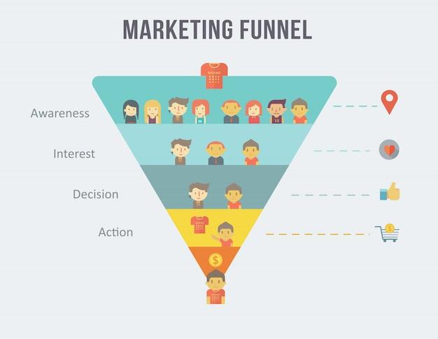 Digitale marketingtrechter infographic en klantenreis. Premium Vector