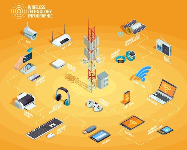 Draadloze technologie isometrische infographic stroomdiagram poster Gratis Vector