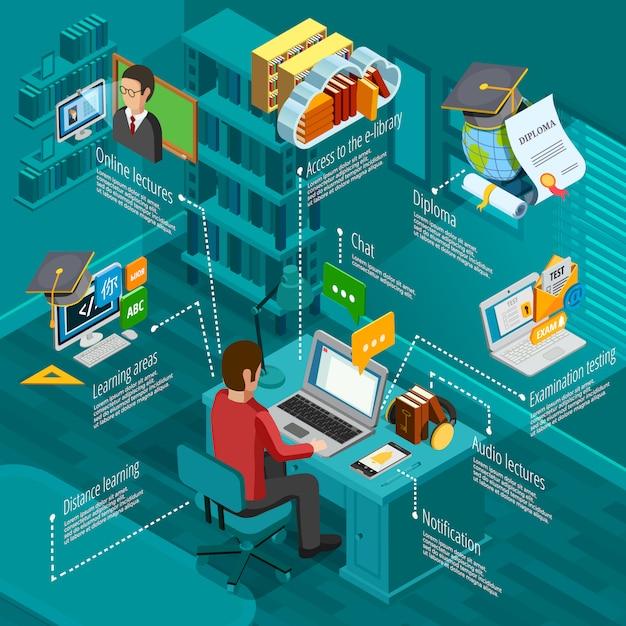 E-learning infographic set Gratis Vector