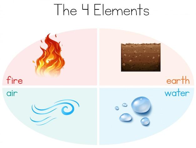 Een set van de 4 elementen Gratis Vector