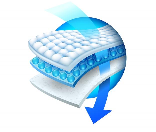 Efficiëntie van de absorberende drielagige plaat Premium Vector