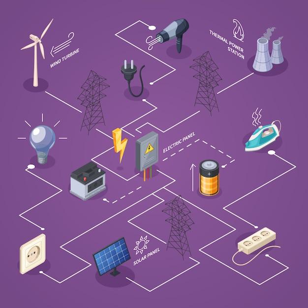 Elektriciteit isometrisch stroomschema met macht en energiebronnen symbolen vectorillustratie Gratis Vector