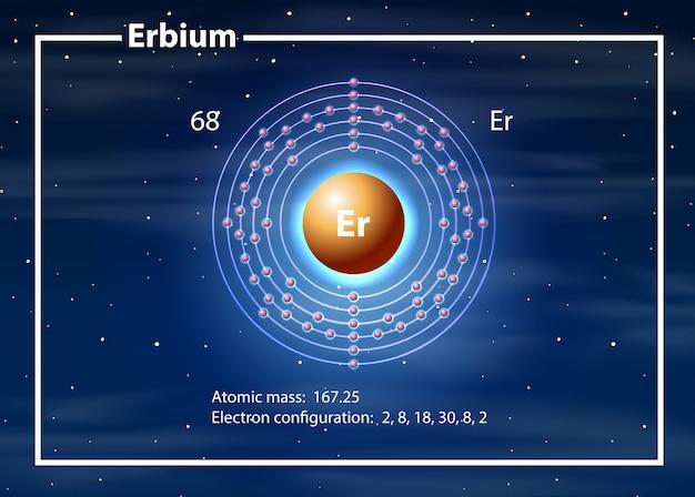 Erbium atoomdiagram concept Premium Vector