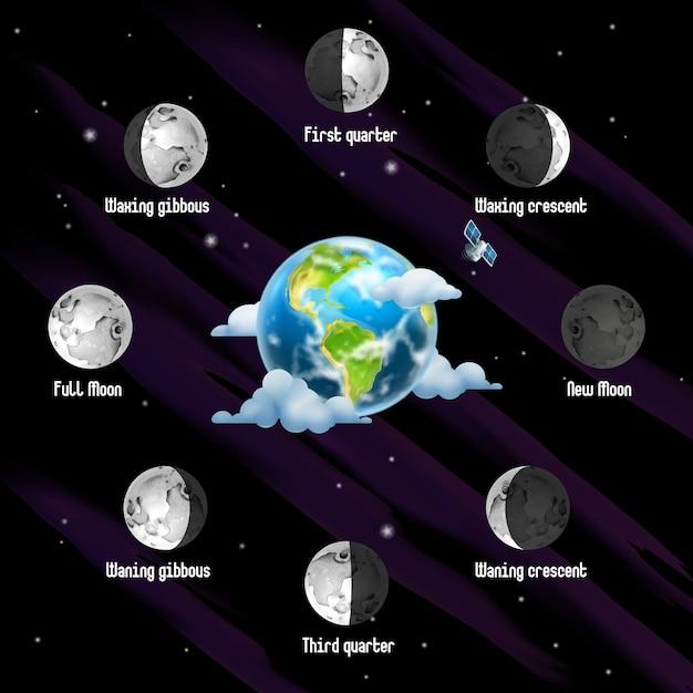 Fasen van de maan achtergrond Premium Vector