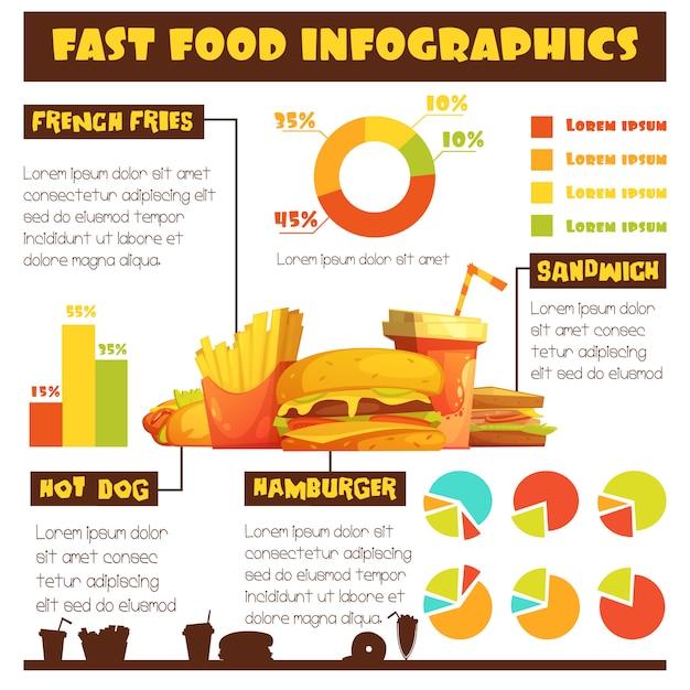 Fastfood retro stijl infographic poster met diagrammen statistiek op hotdogs en hamburgers Gratis Vector