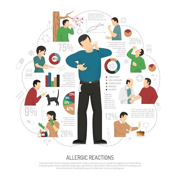 Flat allergy infographic Gratis Vector