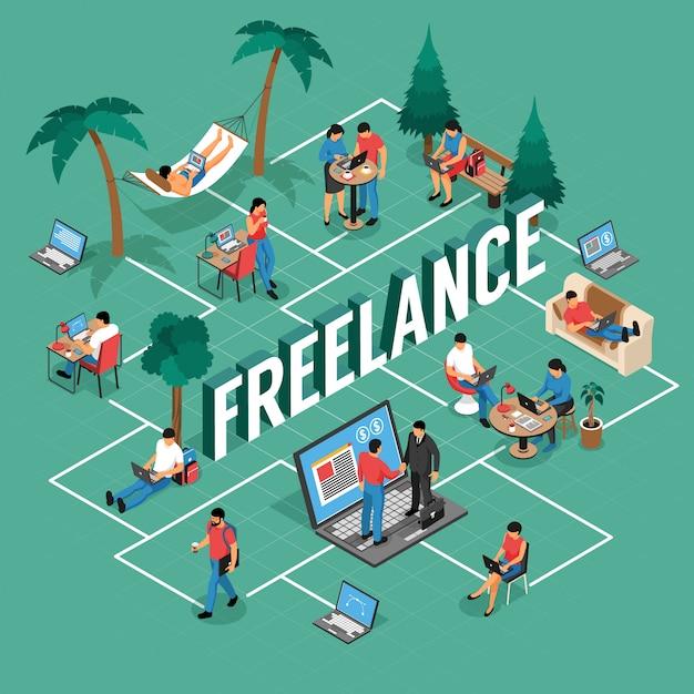 Freelancer is flexibel isometrisch stroomschema van het verre werkplaatsen met gedeeld bureau dat naar huis openlucht met laptop vectorillustratie schrijft Gratis Vector