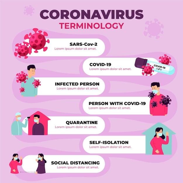 Gedetailleerde coronavirus terminologie infographic Gratis Vector