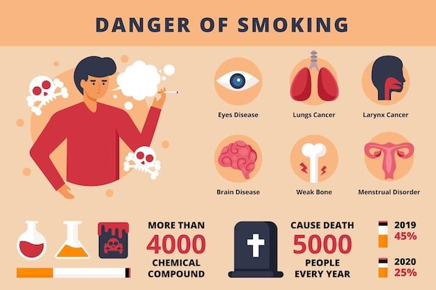 Gevaar voor roken infographic Gratis Vector