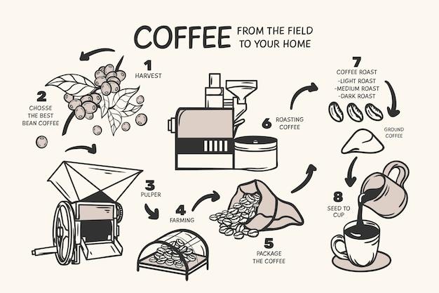 Hand getekend koffie concept Gratis Vector