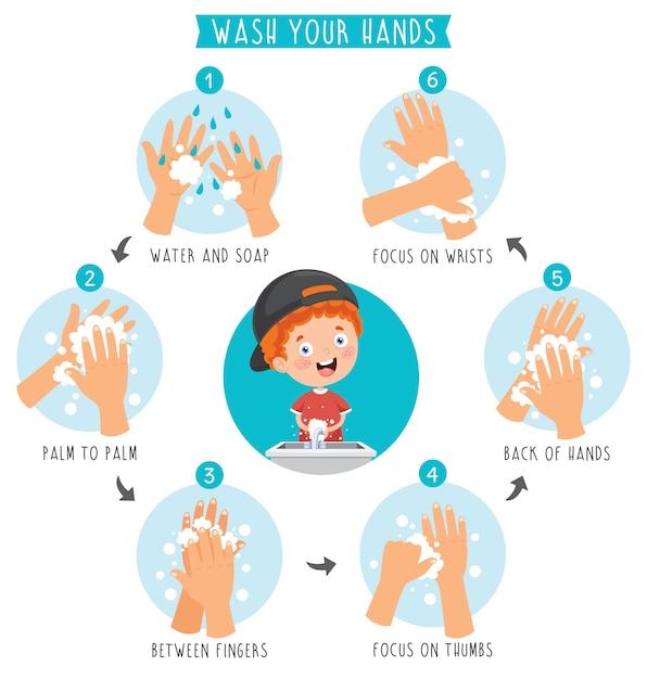 Handen wassen voor dagelijkse persoonlijke verzorging Premium Vector