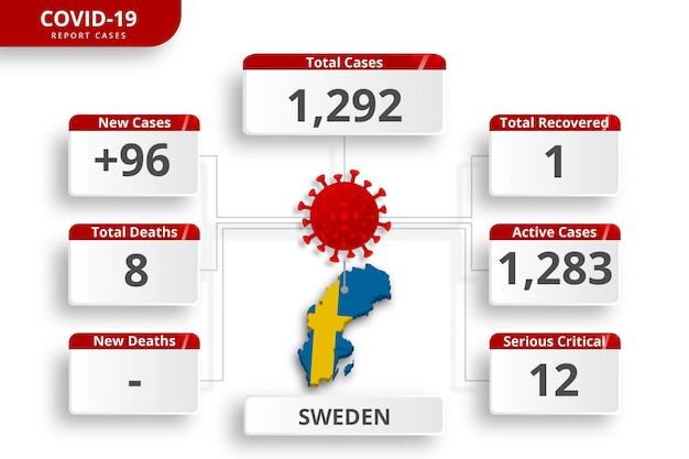 Het zweedse coronavirus bevestigde gevallen. bewerkbare infographic sjabloon voor dagelijkse nieuwsupdate. corona virusstatistieken per land. Premium Vector