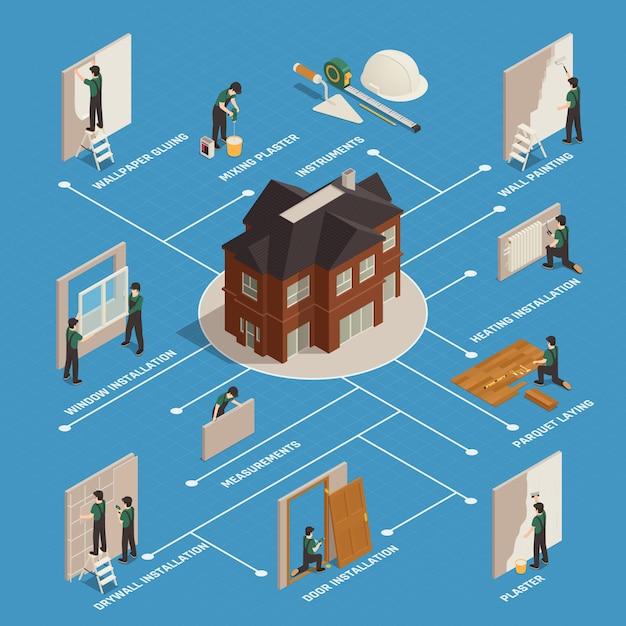 Home renovatie isometrische stroomdiagram Gratis Vector