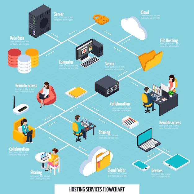 Hostingdiensten en delen van een stroomdiagram Gratis Vector