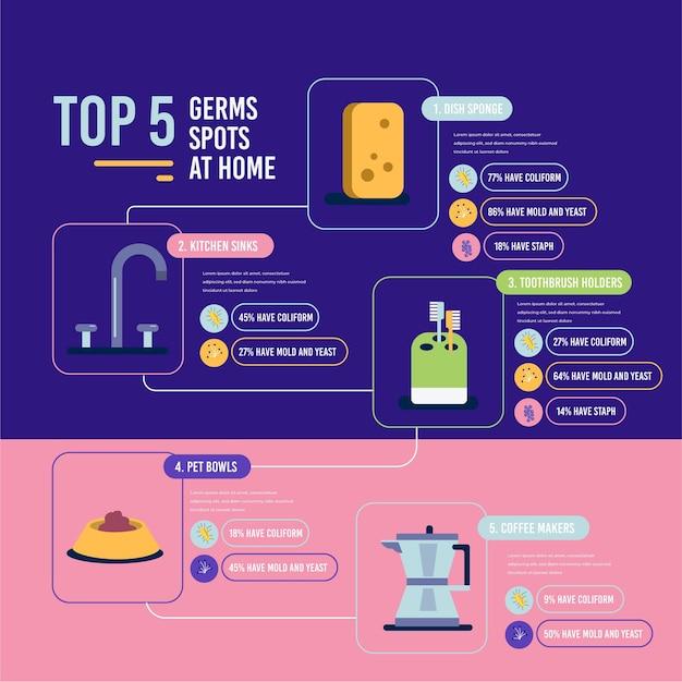 Hotspots van bacteriën top 5 objecten Gratis Vector