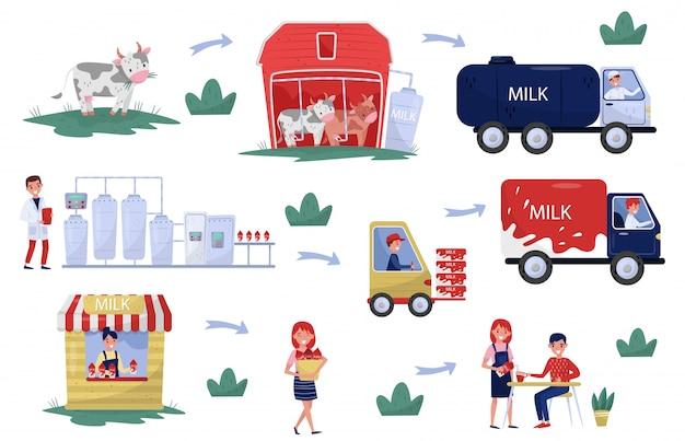 Illustratie van de productie en verwerking van melkfasen van boer tot bord. biologisch zuivelproduct Premium Vector