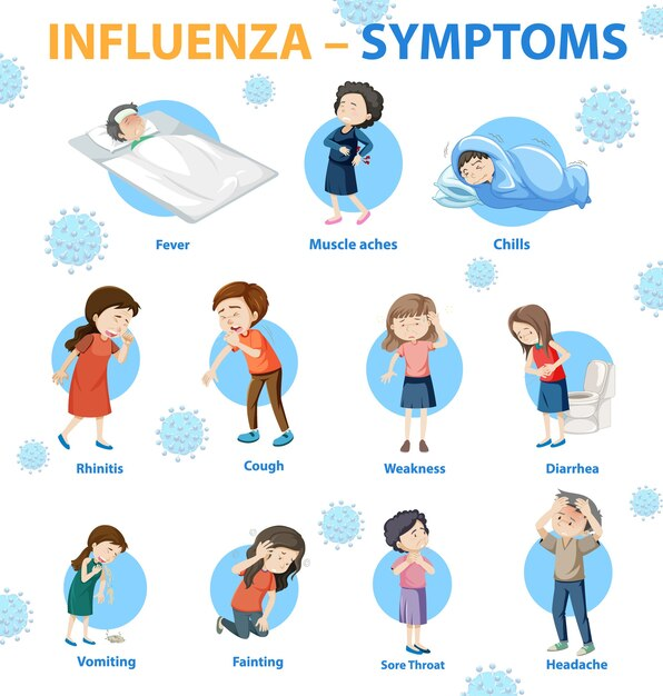 Influenza symptomen cartoon stijl infographic Gratis Vector