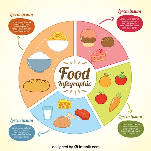 Infografie met secties van voedsel Gratis Vector