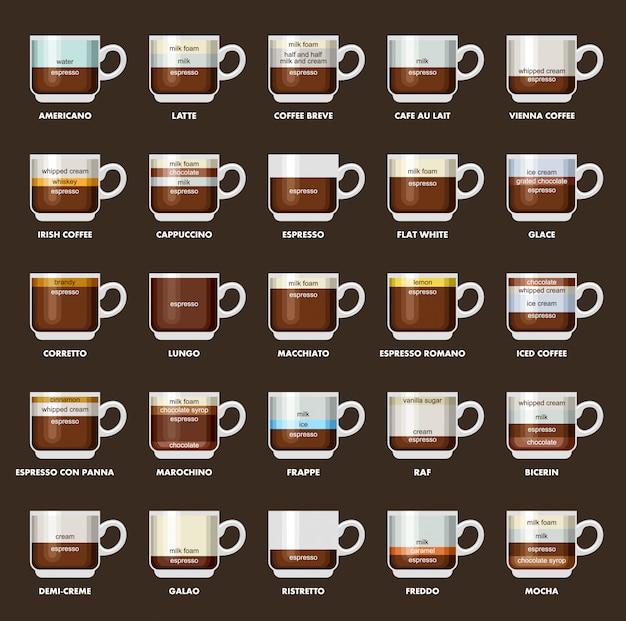 Infographic met koffiesoorten. recepten, verhoudingen. koffie menu. Premium Vector