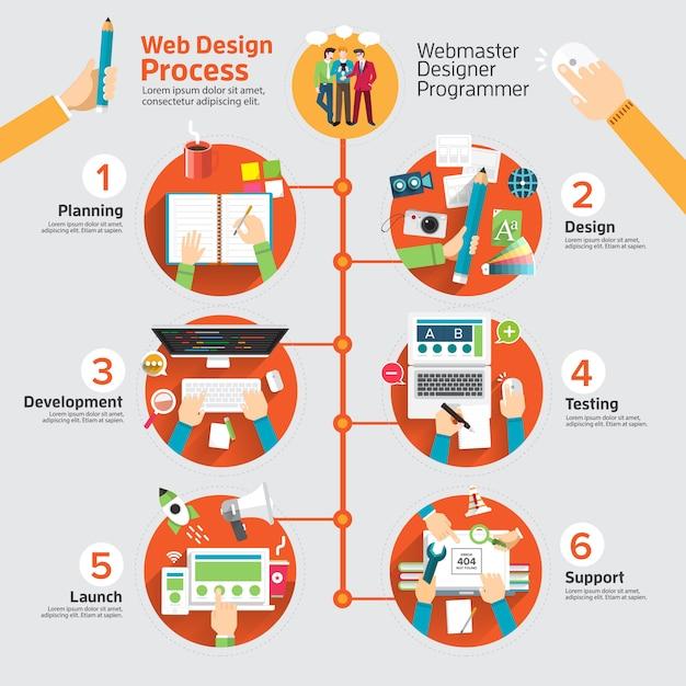 Infographic web ontwerpproces Premium Vector