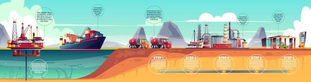 Infographics van de olie-industrie Gratis Vector