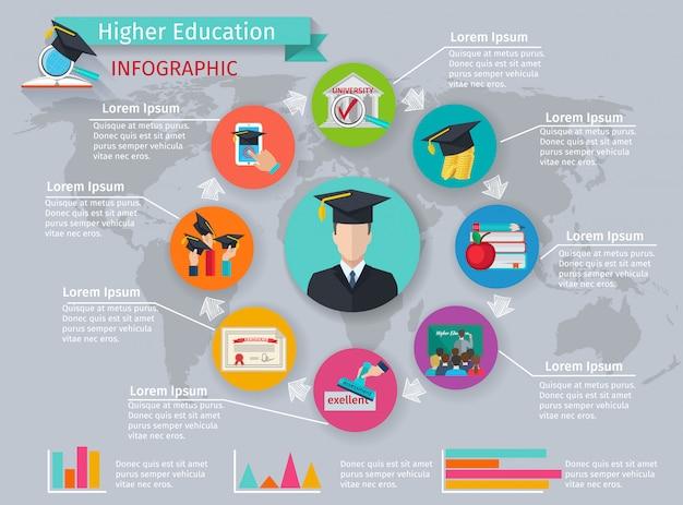 Infographics van het hoger onderwijs met het bestuderen en graduatiesymbolen Gratis Vector