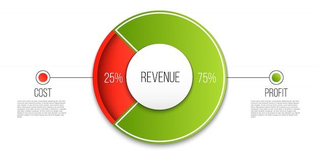 Inkomsten, winst, uitgaven diagram infographic. Premium Vector
