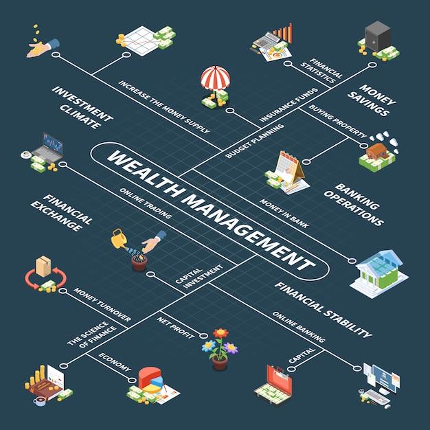 Isalth management isometrisch stroomdiagram met budgetplanning kapitaalinvesteringen verzekeringsfonds en winst donker Gratis Vector