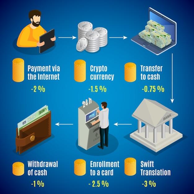 Isometrisch internet contant concept met verschillende commissietarieven voor verschillende online operaties met geïsoleerd geld Gratis Vector