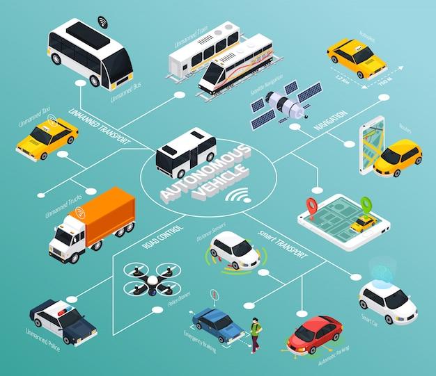 Isometrisch stroomdiagram voor autonome voertuigen Gratis Vector
