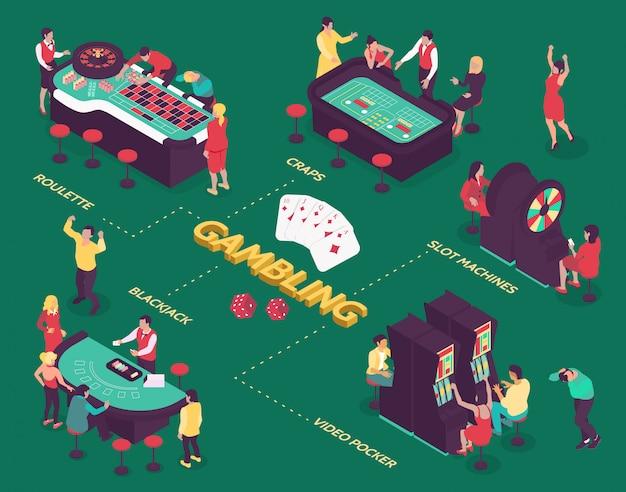 Isometrisch stroomschema met mensen die in casino op groene 3d illustratie gokken als achtergrond Gratis Vector