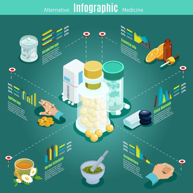Isometrische alternatieve geneeskunde infographic sjabloon met aritherapy hirudotherapie acupunctuur Gratis Vector