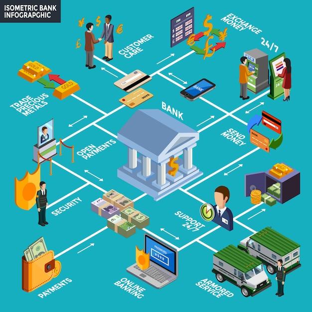 Isometrische bank infographics Gratis Vector