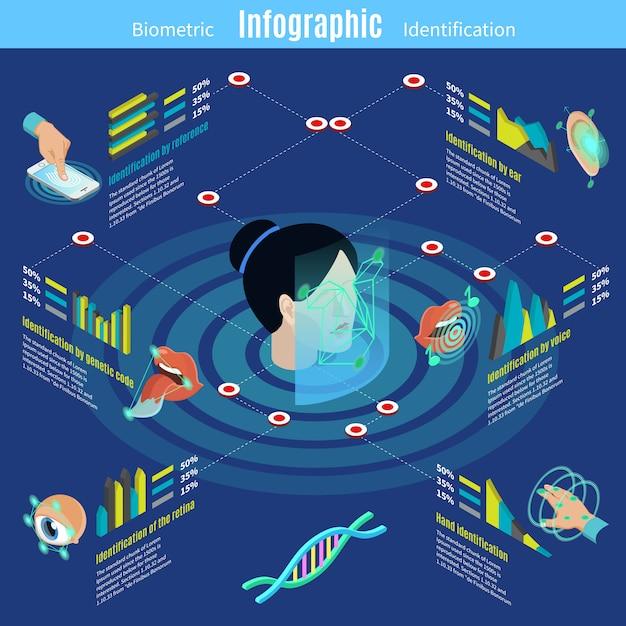 Isometrische biometrische autorisatie infographic sjabloon met referentie oor speeksel stem gezicht Gratis Vector