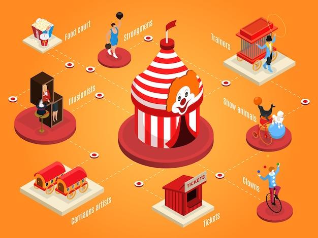 Isometrische circussamenstelling met selectiekader popcorn frisdrank sterke man dierentrucs clown ticketcabine illusionist trainer kunstenaar aanhangwagens geïsoleerd Gratis Vector