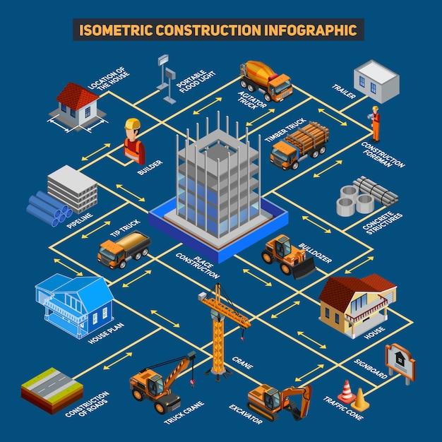 Isometrische constructie infographic regeling Gratis Vector